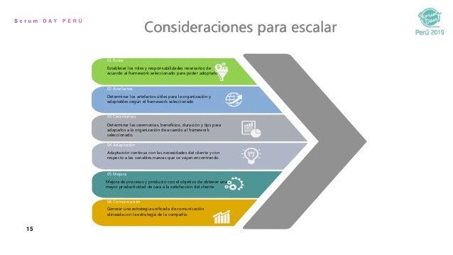 15 Establecer los roles y responsabilidades necesarios de acuerdo al framework seleccionado para poder adoptarlo 01 Roles ...