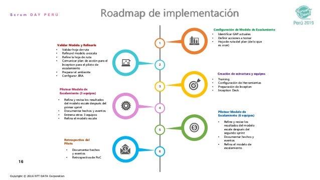 16 Roadmap de implementación Copyright © 2016 NTT DATA Corporation 4 2 6 3 5 1 • Training. • Configuración de Herramientas...