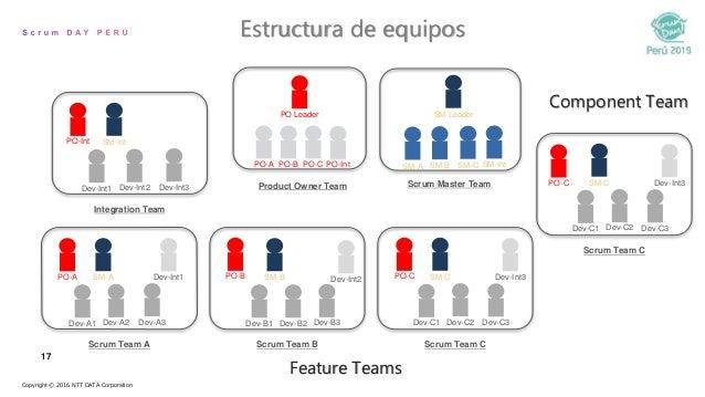 17 Estructura de equipos Scrum Team A Scrum Team B Scrum Team C Integration Team Product Owner Team Scrum Master Team PO-I...