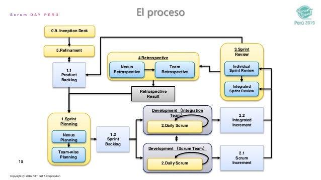 18 El proceso 1.1 Product Backlog 1.2 Sprint Backlog 2.1 Scrum Increment 2.2 Integrated Increment 3.Sprint Review Retrospe...
