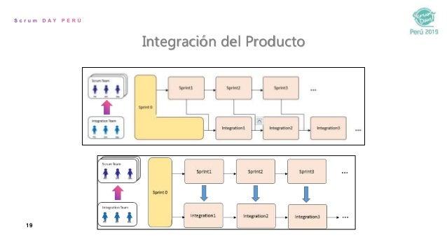 19 Integración del Producto