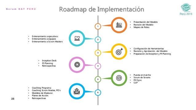 25 Roadmap de Implementación 4 2 6 3 5 1 • Entrenamiento a ejecutivos • Entrenamiento a equipos • Entrenamiento a Scrum Ma...