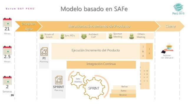 26 Modelo basado en SAFe 21 Meses Scrum of Scrum Sync PO's Ejecución Incremento del Producto I & A I P Integración Continu...