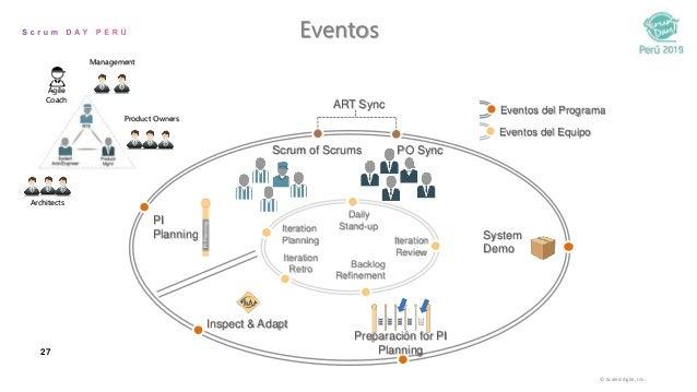 27 Eventos © Scaled Agile, Inc. Eventos del Programa Eventos del Equipo Scrum of Scrums PO Sync System Demo Inspect & Adap...