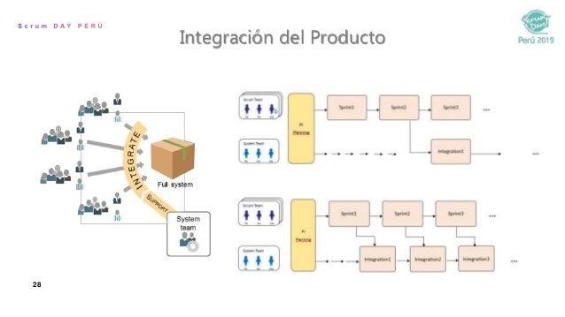 28 Integración del Producto
