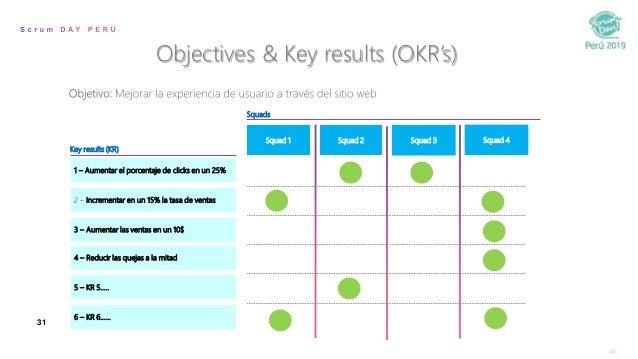 31 31 Key results (KR) Squads Squad 2 Squad 3 Squad 4Squad 1 1 – Aumentar el porcentaje de clicks en un 25% 6 – KR 6…… 3 –...
