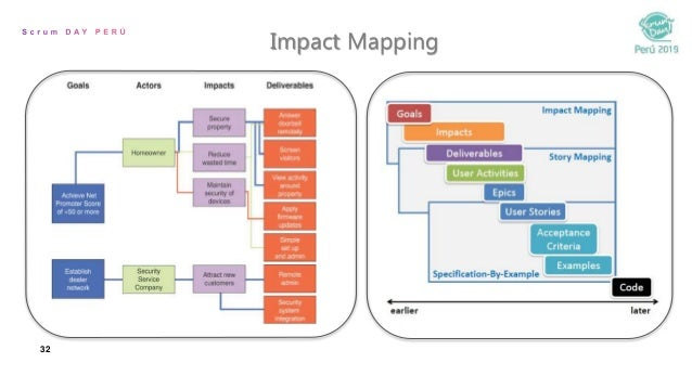 32 Impact Mapping