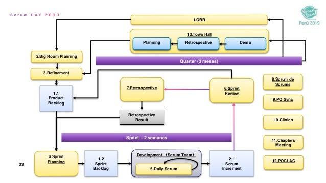 33 1.1 Product Backlog 1.2 Sprint Backlog 2.1 Scrum Increment 6.Sprint Review Retrospective Result Development (Scrum Team...
