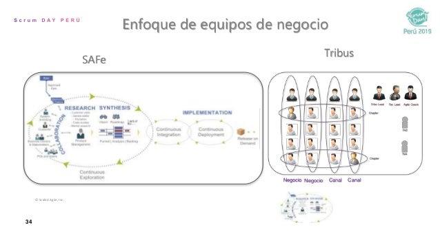 34 Negocio Negocio Canal Canal Enfoque de equipos de negocio © Scaled Agile, Inc. SAFe Tribus