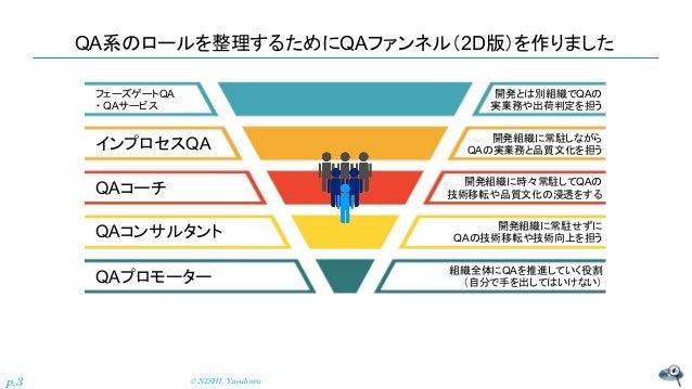 品質を加速させるために、テスターを増やす前から考えるべきQMファンネルの話(3D版) Slide 3