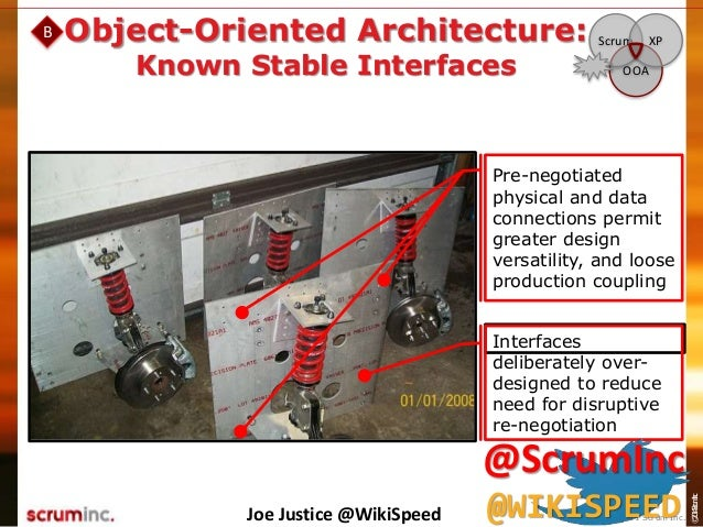 ©2014ScrumInc. Object-Oriented Architecture: Known Stable Interfaces OOA Scrum XP B Interfaces deliberately over- designed...