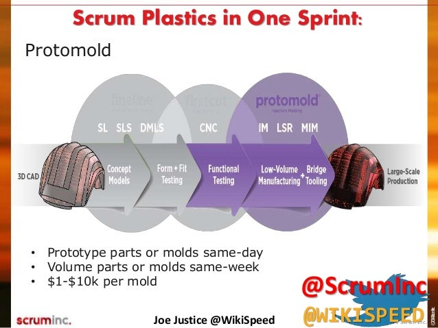 ©2014ScrumInc. Protomold Scrum Plastics in One Sprint: • Prototype parts or molds same-day • Volume parts or molds same-we...