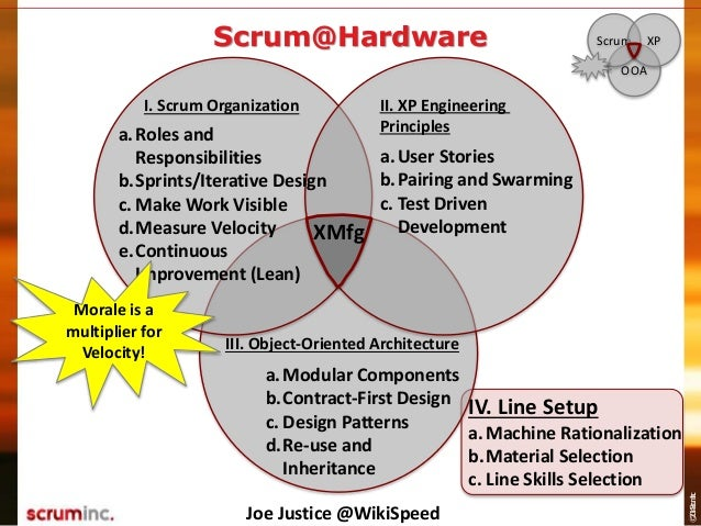©2014ScrumInc. Scrum@Hardware OOA Scrum XP I. Scrum Organization III. Object-Oriented Architecture a.Modular Components b....