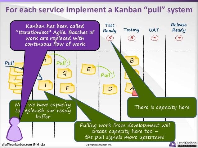 """dja@leankanban.com @lki_dja Copyright Lean Kanban Inc. F F O M N K J I Pull For each service implement a Kanban """"pull"""" sys..."""