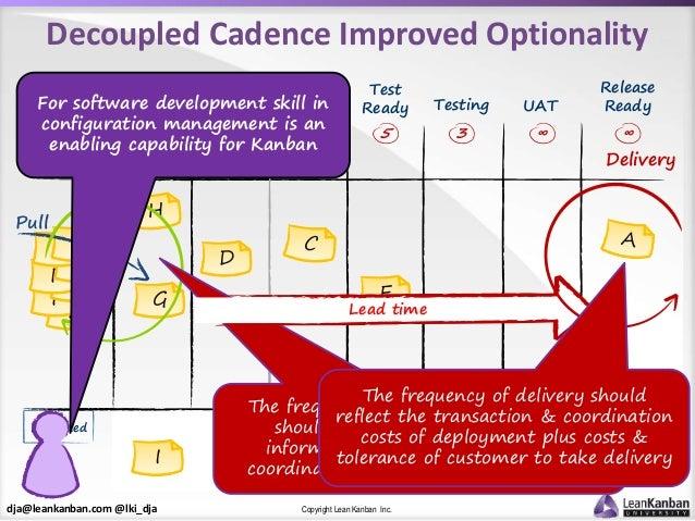 dja@leankanban.com @lki_dja Copyright Lean Kanban Inc. Test Ready F F FF F F F Decoupled Cadence Improved Optionality EG D...