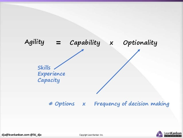 dja@leankanban.com @lki_dja Copyright Lean Kanban Inc. Agility = Capability x Optionality Skills Experience Capacity # Opt...