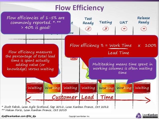 dja@leankanban.com @lki_dja Copyright Lean Kanban Inc. Test Ready Flow Efficiency F E I G D GY PB DE MN P1 AB Customer Lea...
