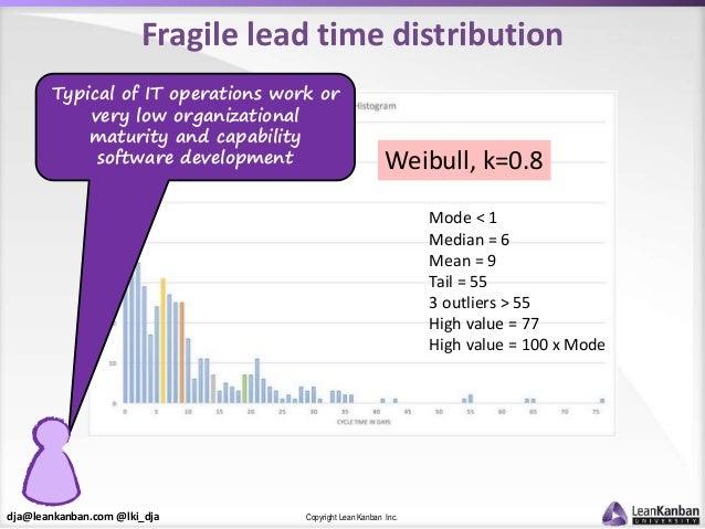 dja@leankanban.com @lki_dja Copyright Lean Kanban Inc. Fragile lead time distribution Weibull, k=0.8 Mode < 1 Median = 6 M...