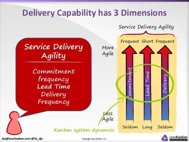 dja@leankanban.com @lki_dja Copyright Lean Kanban Inc. Delivery Capability has 3 Dimensions Service Delivery Agility Commi...