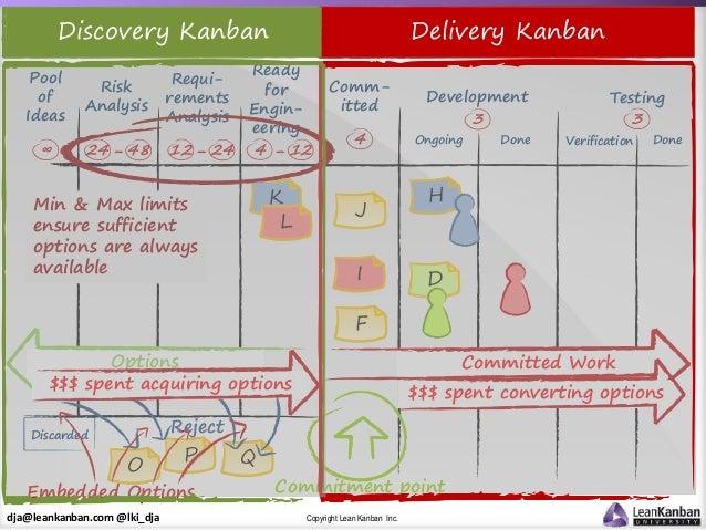 dja@leankanban.com @lki_dja Copyright Lean Kanban Inc. Discovery Kanban Prepares Options Ready for Engin- eering F I Comm-...