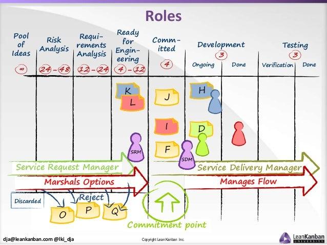 dja@leankanban.com @lki_dja Copyright Lean Kanban Inc. Roles Ready for Engin- eering F I Comm- itted D 4 Ongoing Developme...