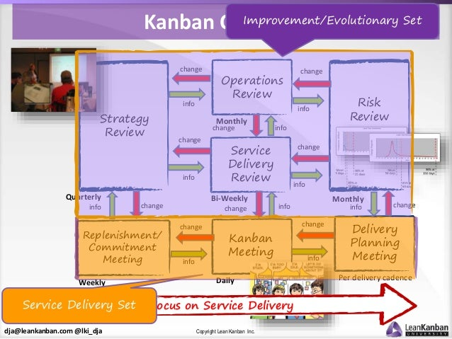 dja@leankanban.com @lki_dja Copyright Lean Kanban Inc. Strategy Review Risk Review Monthly Service Delivery Review Bi-Week...