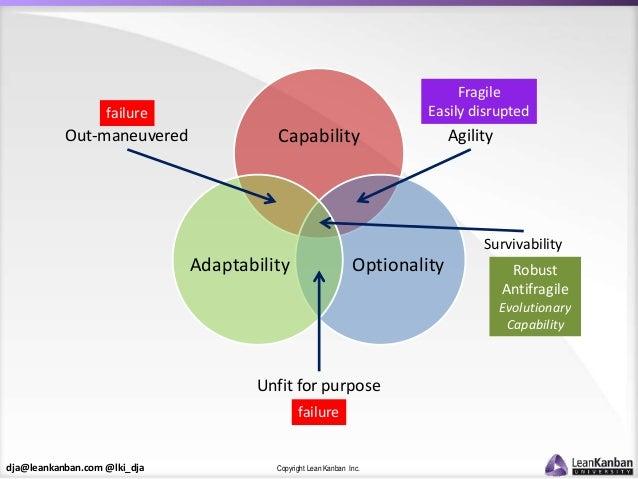 dja@leankanban.com @lki_dja Copyright Lean Kanban Inc. Capability OptionalityAdaptability Agility Survivability Out-maneuv...