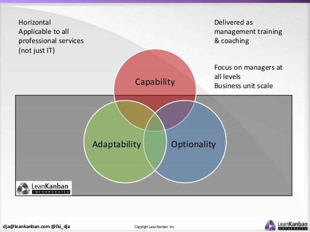 dja@leankanban.com @lki_dja Copyright Lean Kanban Inc. Capability OptionalityAdaptability Delivered as management training...