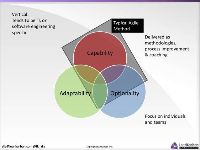 dja@leankanban.com @lki_dja Copyright Lean Kanban Inc. Capability OptionalityAdaptability Typical Agile Method Delivered a...