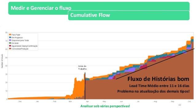 Scrum rio 2014 resolvendo os problemas certos com kanban mtricas 41 medir e gerenciar o fluxo cumulative flow 42 ccuart Images
