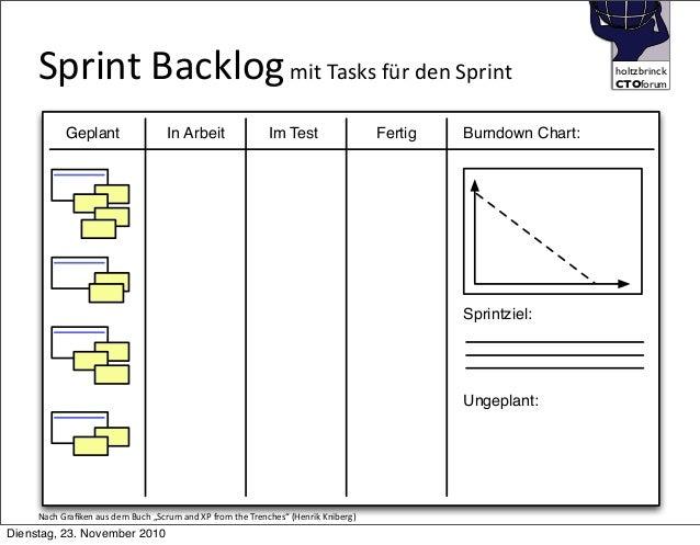 holtzbrinck CTOforum    Sprint  Backlog  mit  Tasks  für  den  Sprint Geplant In Arbeit Im Test Fertig Sprin...