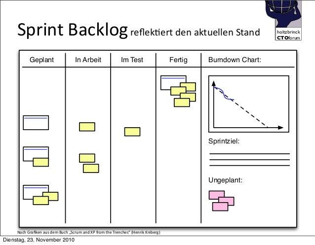 holtzbrinck CTOforum    Sprint  Backlog  reflekTert  den  aktuellen  Stand Geplant In Arbeit Im Test Fertig Spr...