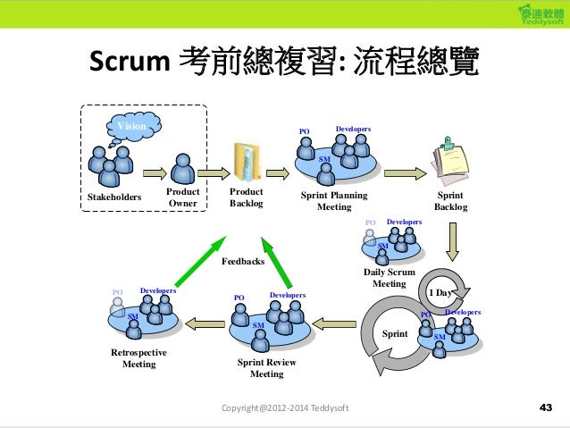 43 Scrum 考前總複習: 流程總覽 Product Backlog Product Owner Sprint Planning Meeting Sprint Backlog Daily Scrum Meeting Sprint Revie...