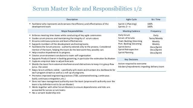 Scrum master checklist