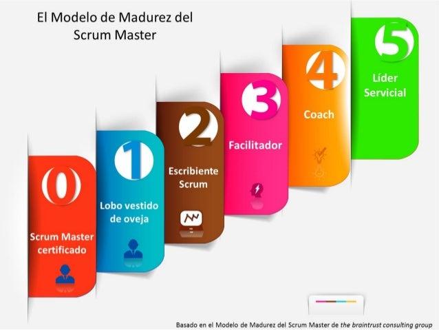 CÓMO IR DE SCRUM MASTER BUENO A SCRUM MASTER EXTRAORDINARIO EL MODELO DE MADUREZ DEL SCRUM MASTER Lucho Salazar @luchosala...