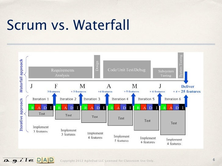 Scrummaster vs project manager for Why agile is better than waterfall