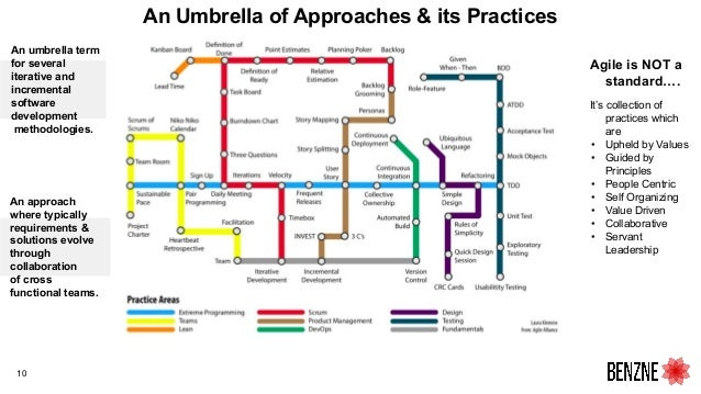 10 An Umbrella of Approaches & its Practices An approach where typically requirements & solutions evolve through collabora...