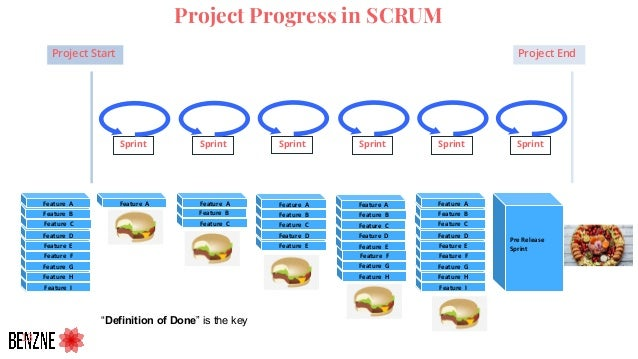 Feature I Feature H Feature G Feature F Feature C Feature B Project Progress in SCRUM 13 Project Start Project End Sprint ...
