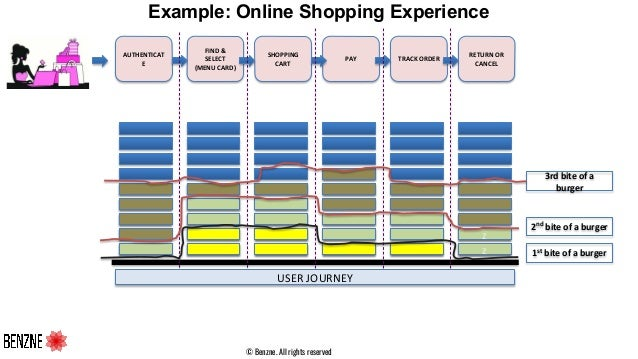 © Benzne. All rights reserved Example: Online Shopping Experience AUTHENTICAT E FIND & SELECT (MENU CARD) SHOPPING CART PA...