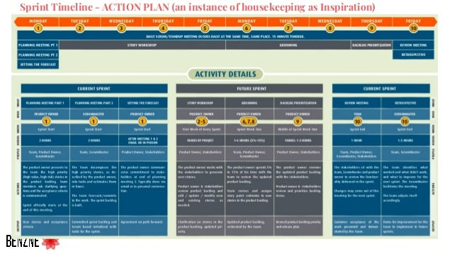 Sprint Timeline - ACTION PLAN (an instance of housekeeping as Inspiration)