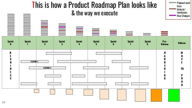 This is how a Product Roadmap Plan looks like & the way we execute Sprint 0 Sprint 1 Sprint 2 Sprint 3 Sprint 4 Sprint 5 S...