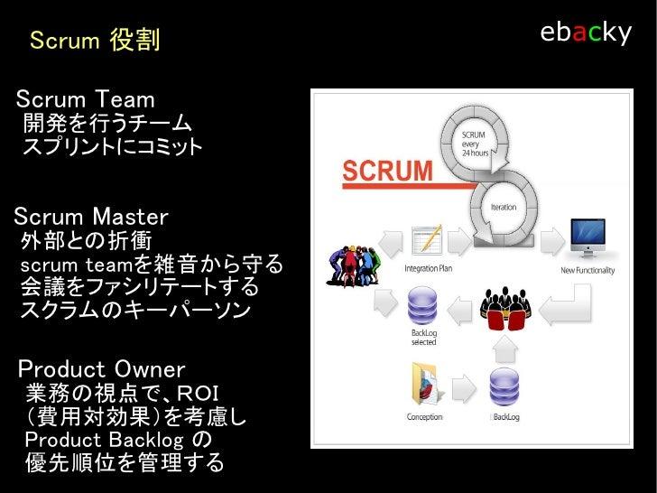 Scrum プロセス                ebacky   Sprint 繰り返す開発の単位 Sprint Planning で決めた機能開発