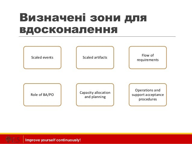Improve yourself continuously! Визначені зони для вдосконалення Scaled events Scaled artifacts Flow of requirements Role o...