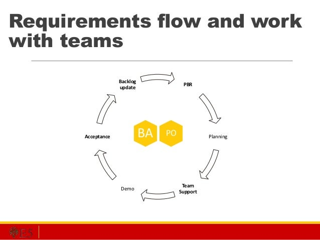 PBR Planning Team Support Demo Acceptance Backlog update Requirements flow and work with teams POBA