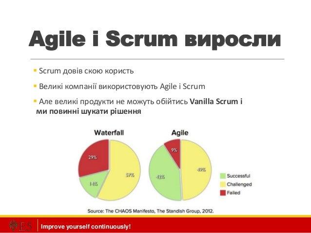 Improve yourself continuously! Agile і Scrum виросли  Scrum довів скою користь  Великі компанії використовують Agile і S...