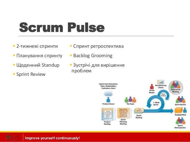 Improve yourself continuously! Scrum Pulse  2-тижневі спринти  Планування спринту  Щоденний Standup  Sprint Review  С...