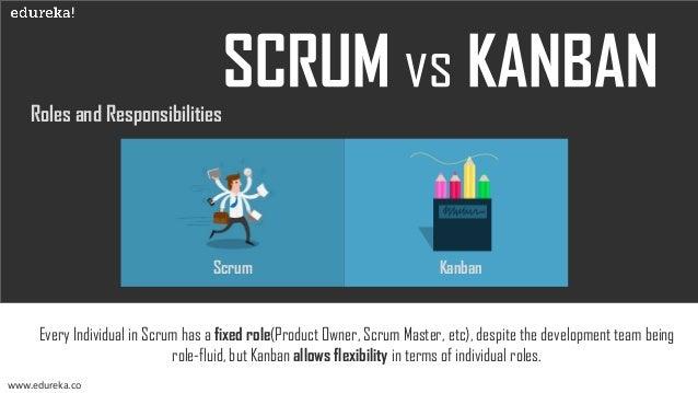 Teams and Commitment www.edureka.co Scrum Kanban