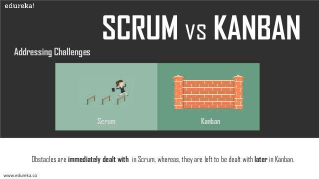 Types of Teams www.edureka.co Scrum Kanban