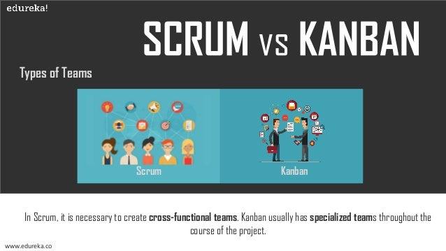Objective of the Team www.edureka.co Scrum Kanban