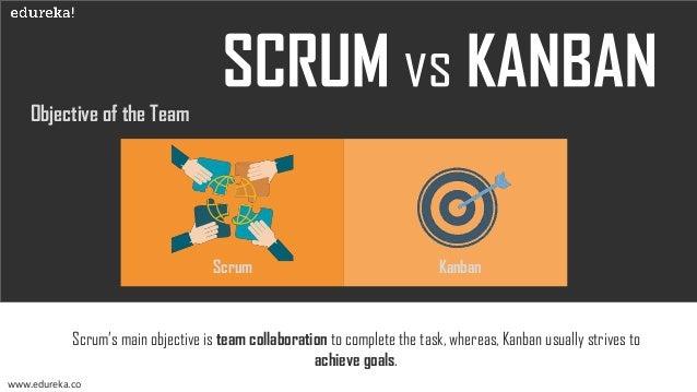 Iterations www.edureka.co Scrum Kanban